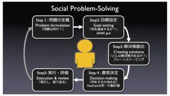 パーマリンク先: 問題解決療法・コンサルティング